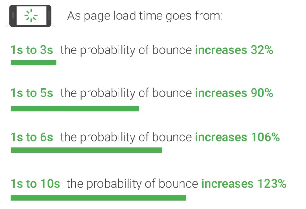 網頁速度測試顯示過慢